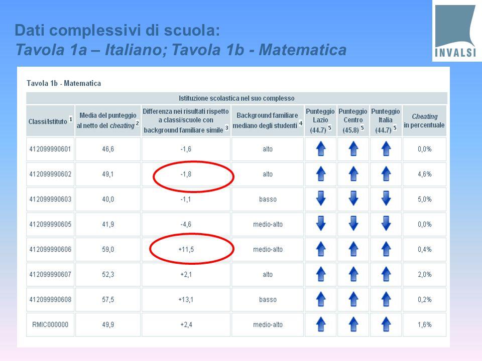 Dati complessivi di scuola: Tavola 1a – Italiano; Tavola 1b - Matematica