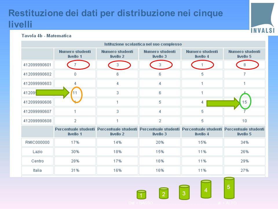 Restituzione dei dati per distribuzione nei cinque livelli 1 3 4 5 2 Dal + BASSO…………………………………………al + ALTO