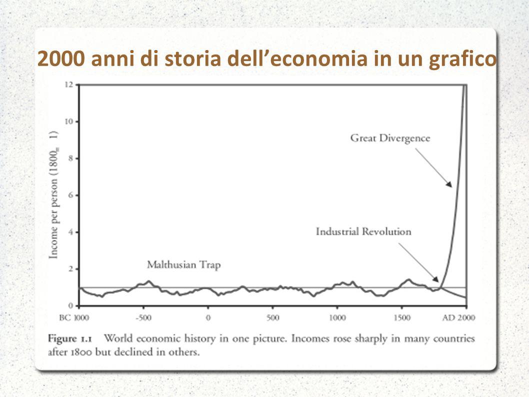 2000 anni di storia dell'economia in un grafico