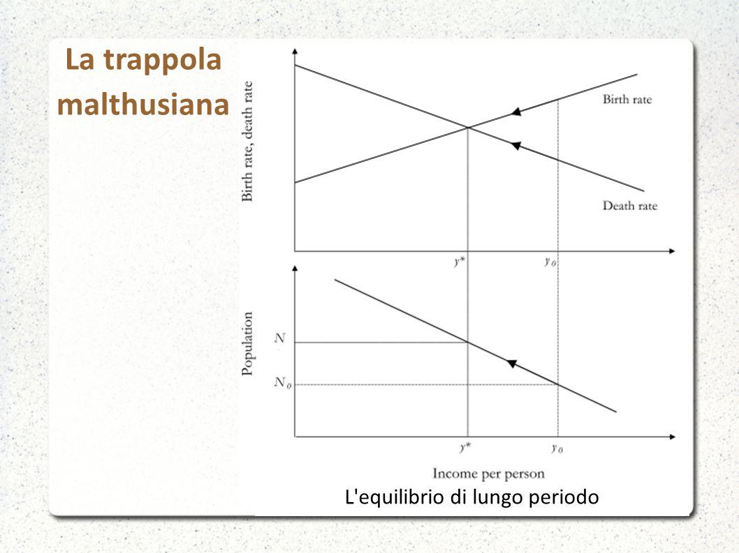 La trappola malthusiana Cambiamenti nella funzione di natalità