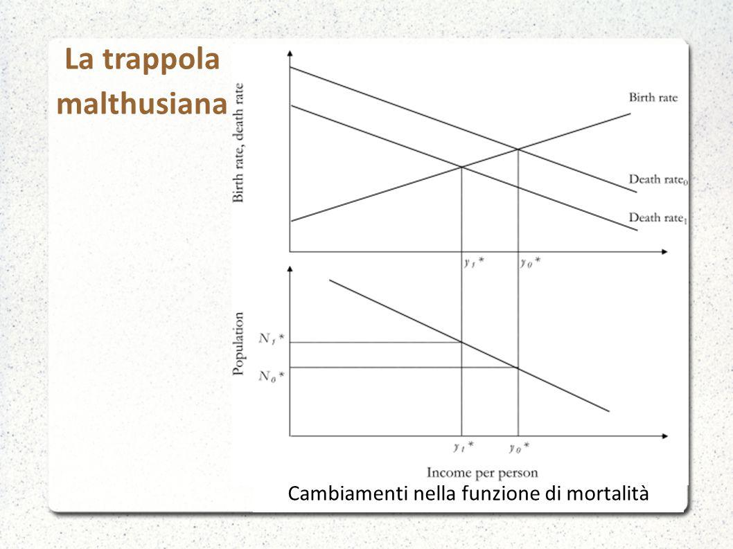La trappola malthusiana Cambiamenti nella funzione di mortalità