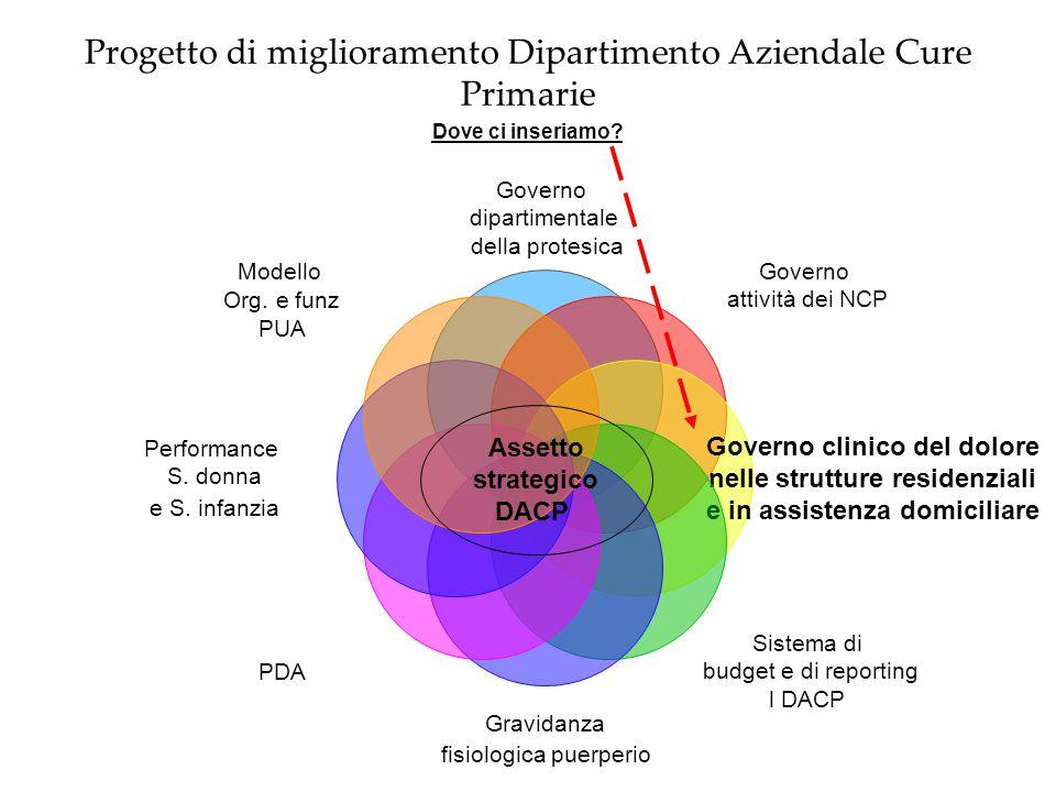 Progetto di miglioramento Dipartimento Aziendale Cure Primarie Dove ci inseriamo? Governo dipartimentale della protesica Governo attività dei NCP Gove