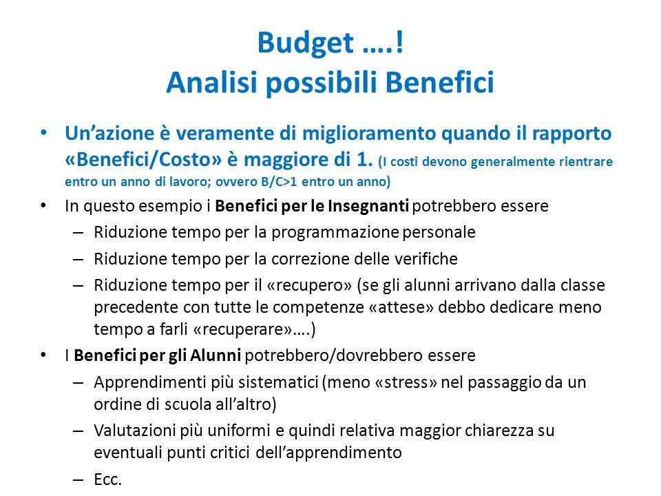 Budget …..