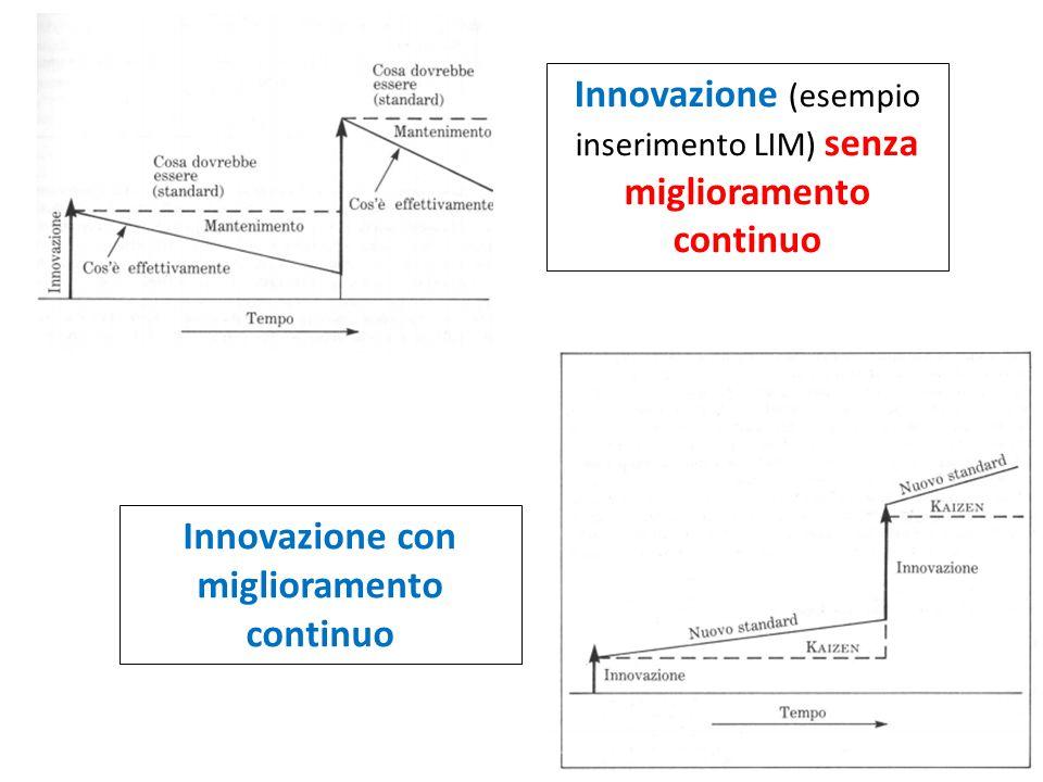 Innovazione (esempio inserimento LIM) senza miglioramento continuo Innovazione con miglioramento continuo