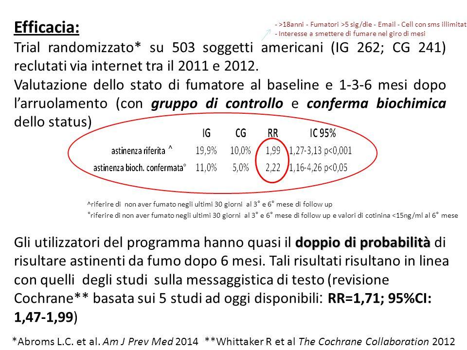 Efficacia: Trial randomizzato* su 503 soggetti americani (IG 262; CG 241) reclutati via internet tra il 2011 e 2012.