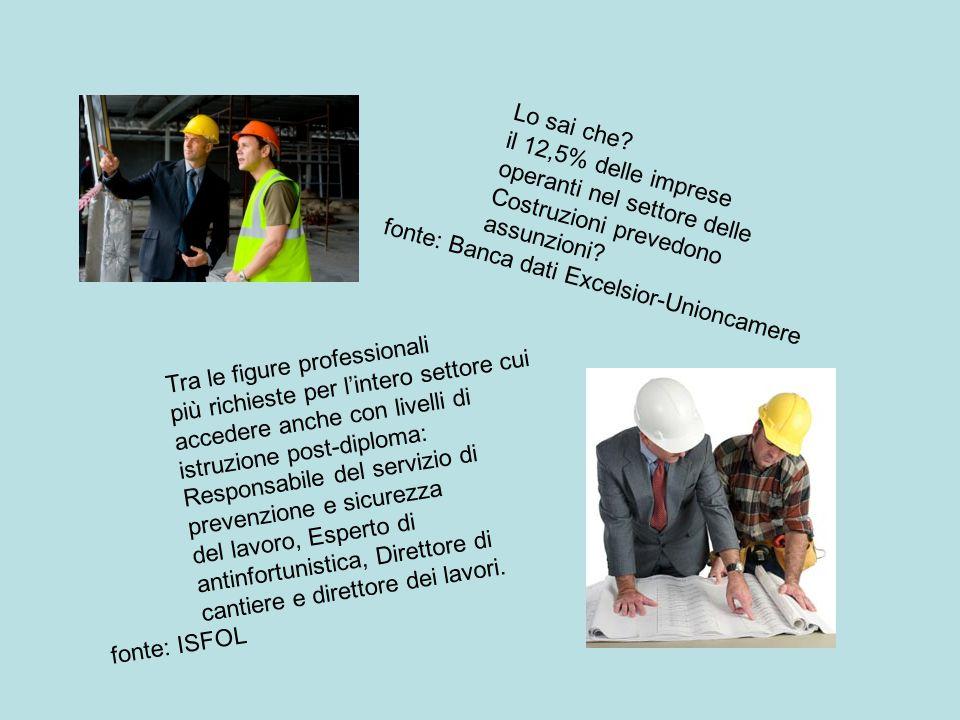 Lo sai che. il 12,5% delle imprese operanti nel settore delle Costruzioni prevedono assunzioni.