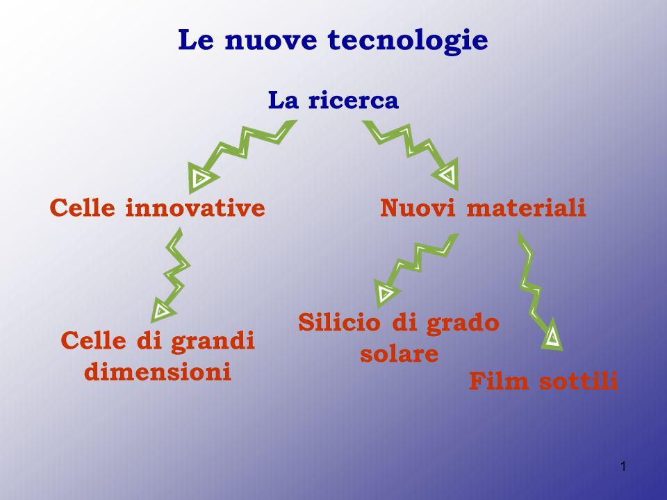 1 Le nuove tecnologie La ricerca Celle innovativeNuovi materiali Film sottili Silicio di grado solare Celle di grandi dimensioni