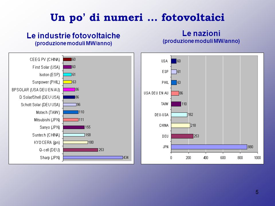 5 Un po' di numeri … fotovoltaici Le industrie fotovoltaiche (produzione moduli MW/anno) Le nazioni (produzione moduli MW/anno)