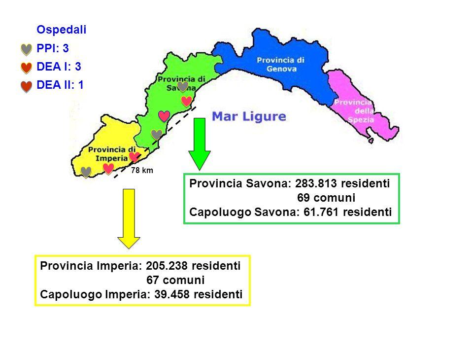 Provincia Imperia: 205.238 residenti 67 comuni Capoluogo Imperia: 39.458 residenti Provincia Savona: 283.813 residenti 69 comuni Capoluogo Savona: 61.761 residenti 78 km Ospedali PPI: 3 DEA I: 3 DEA II: 1