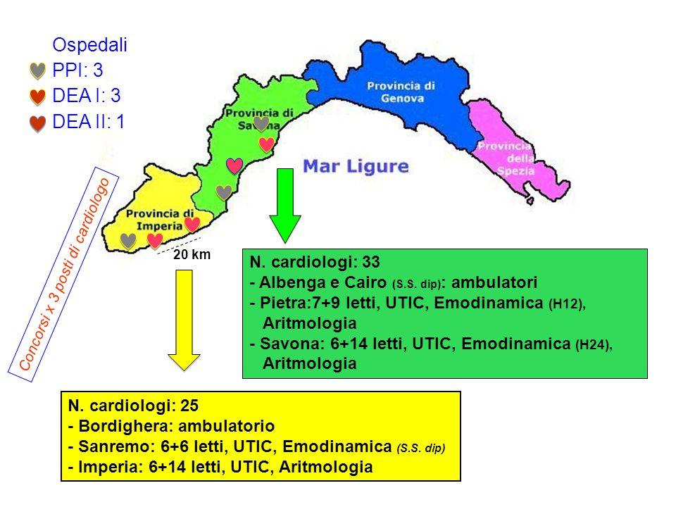 Ospedali PPI: 3 DEA I: 3 DEA II: 1 N. cardiologi: 33 - Albenga e Cairo (S.S. dip) : ambulatori - Pietra:7+9 letti, UTIC, Emodinamica (H12), Aritmologi