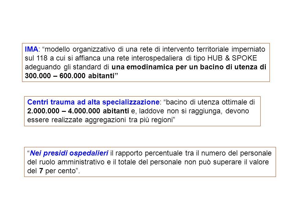 Provincia Imperia: 205.238 residenti - 1 DEA di I livello (UTIC), 2 presidi di base - 1 emodinamica (?) Provincia Savona: 283.813 residenti - 1 DEA di I livello (UTIC), 3 presidi di base - 1 emodinamica (?) .
