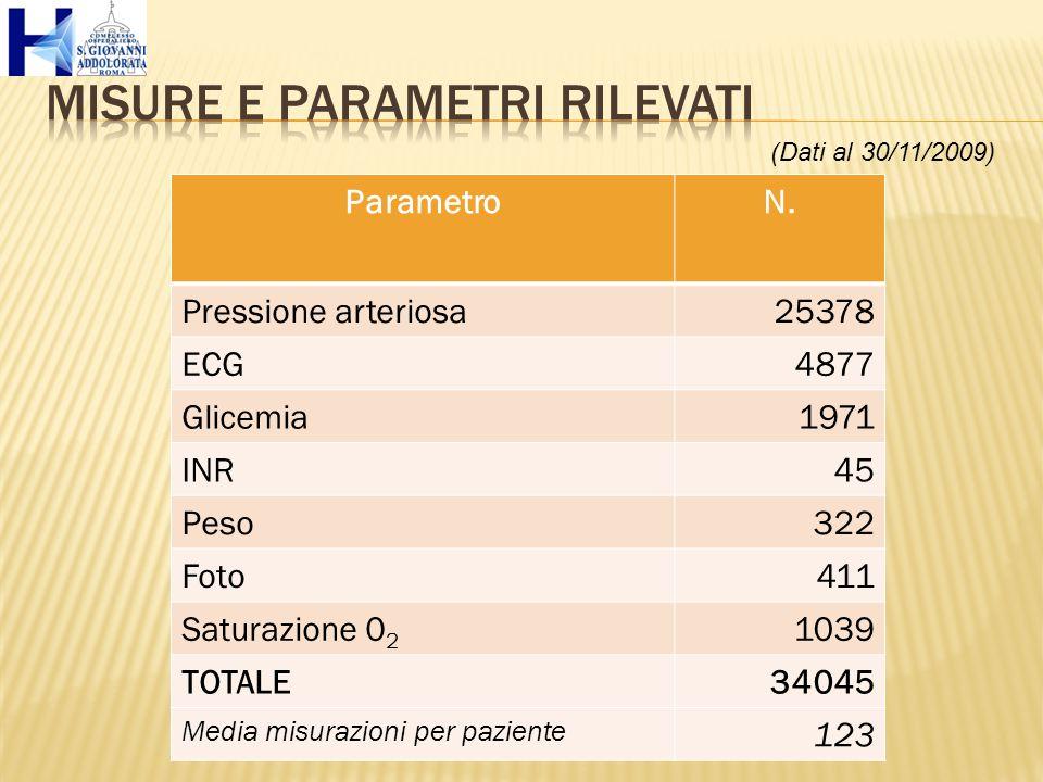ParametroN. Pressione arteriosa25378 ECG4877 Glicemia1971 INR45 Peso322 Foto411 Saturazione 0 2 1039 TOTALE34045 Media misurazioni per paziente 123 (D