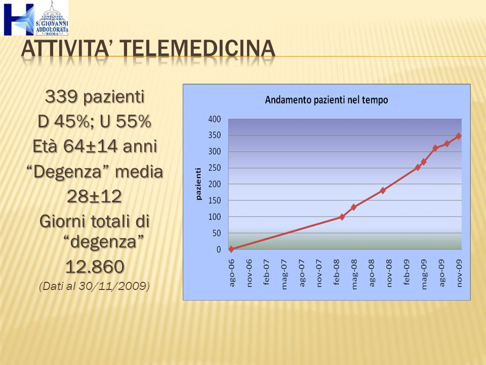 "339 pazienti D 45%; U 55% Età 64±14 anni ""Degenza"" media 28±12 Giorni totali di ""degenza"" 12.860 (Dati al 30/11/2009)"