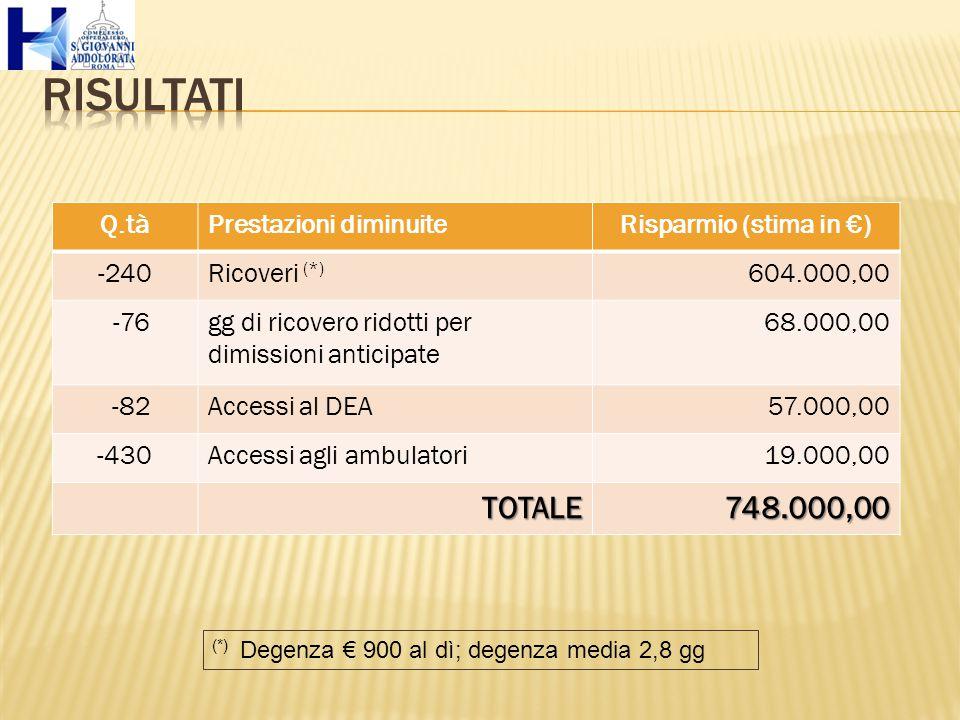 Q.tàPrestazioni diminuiteRisparmio (stima in €) -240Ricoveri (*) 604.000,00 -76gg di ricovero ridotti per dimissioni anticipate 68.000,00 -82Accessi al DEA57.000,00 -430Accessi agli ambulatori19.000,00 TOTALE748.000,00 (*) Degenza € 900 al dì; degenza media 2,8 gg