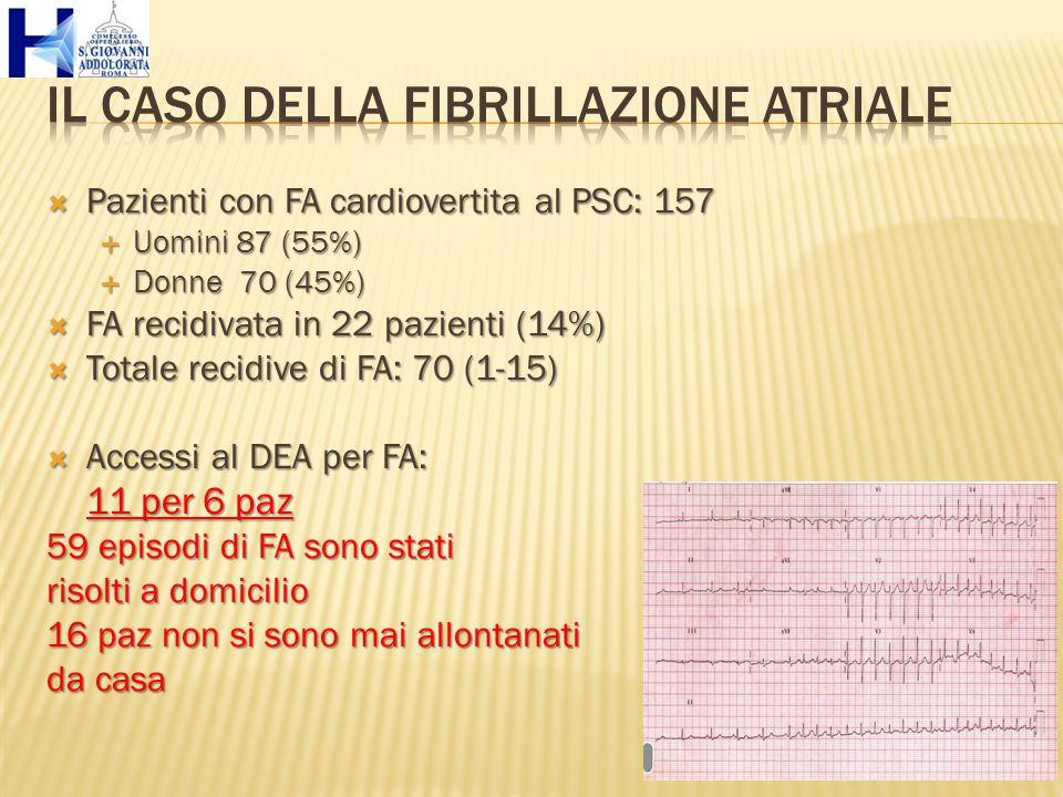  Pazienti con FA cardiovertita al PSC: 157  Uomini 87 (55%)  Donne 70 (45%)  FA recidivata in 22 pazienti (14%)  Totale recidive di FA: 70 (1-15)