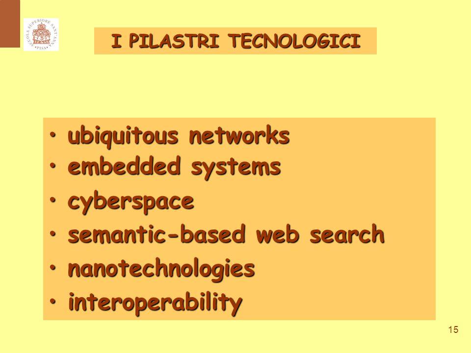 15 ubiquitous networks ubiquitous networks embedded systems embedded systems cyberspace cyberspace semantic-based web search semantic-based web search nanotechnologies nanotechnologies interoperability interoperability I PILASTRI TECNOLOGICI