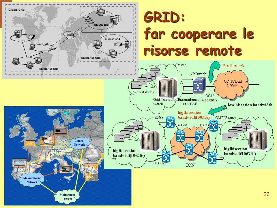 26 OC-12 622.08Mb/s OC-48Cloud 2.5Gb/s Externalconnection at n xGbE Bottleneck GRID: far cooperare le risorse remote Global Grid Enterprise Grid Cluster Grid