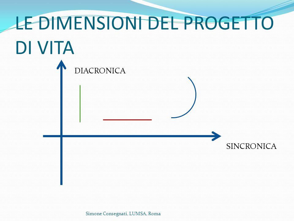 LE DIMENSIONI DEL PROGETTO DI VITA DIACRONICA SINCRONICA Simone Consegnati, LUMSA, Roma