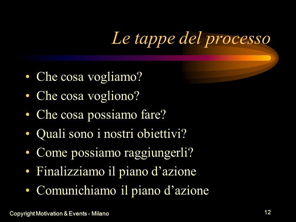 Copyright Motivation & Events - Milano 11 C D P Convegno Dinamico di Progettazione © E' un gioco ad incastri con l'accento sul futuro desiderato