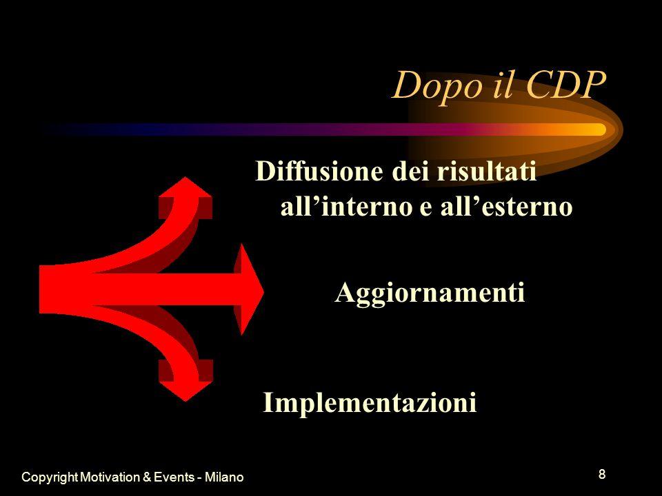 Copyright Motivation & Events - Milano 7 I punti salienti del CDP Esplorazione dei sistemi aperti Il Nostro Futuro Desiderato Pianificazione delle azioni concrete, chiare e condivise   Conoscenza comune Collaborazione =
