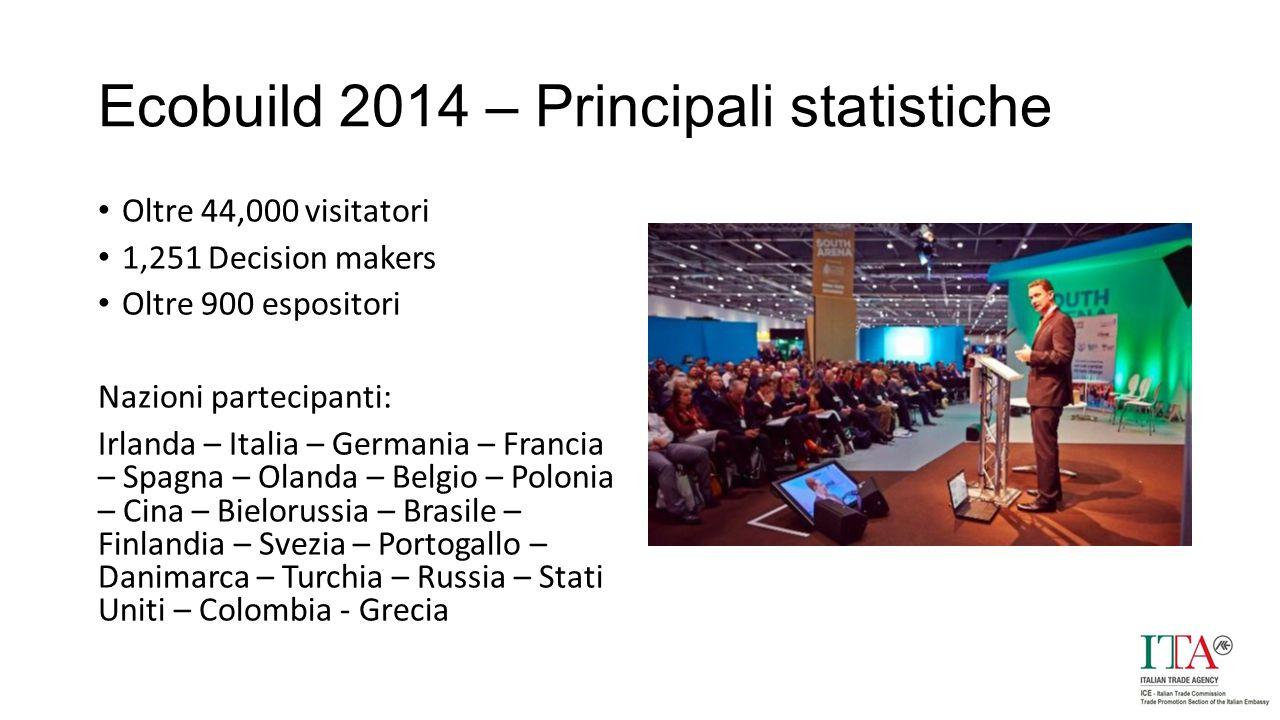 Ecobuild 2014 – Principali statistiche Oltre 44,000 visitatori 1,251 Decision makers Oltre 900 espositori Nazioni partecipanti: Irlanda – Italia – Germania – Francia – Spagna – Olanda – Belgio – Polonia – Cina – Bielorussia – Brasile – Finlandia – Svezia – Portogallo – Danimarca – Turchia – Russia – Stati Uniti – Colombia - Grecia