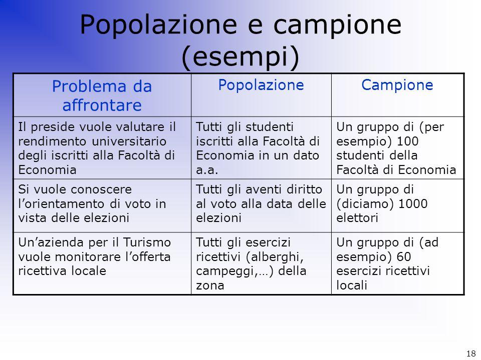Popolazione e campione (esempi) Problema da affrontare PopolazioneCampione Il preside vuole valutare il rendimento universitario degli iscritti alla F