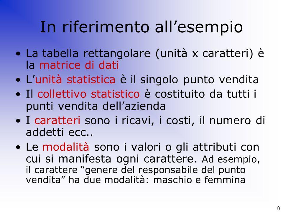 In riferimento all'esempio La tabella rettangolare (unità x caratteri) è la matrice di dati L'unità statistica è il singolo punto vendita Il collettiv