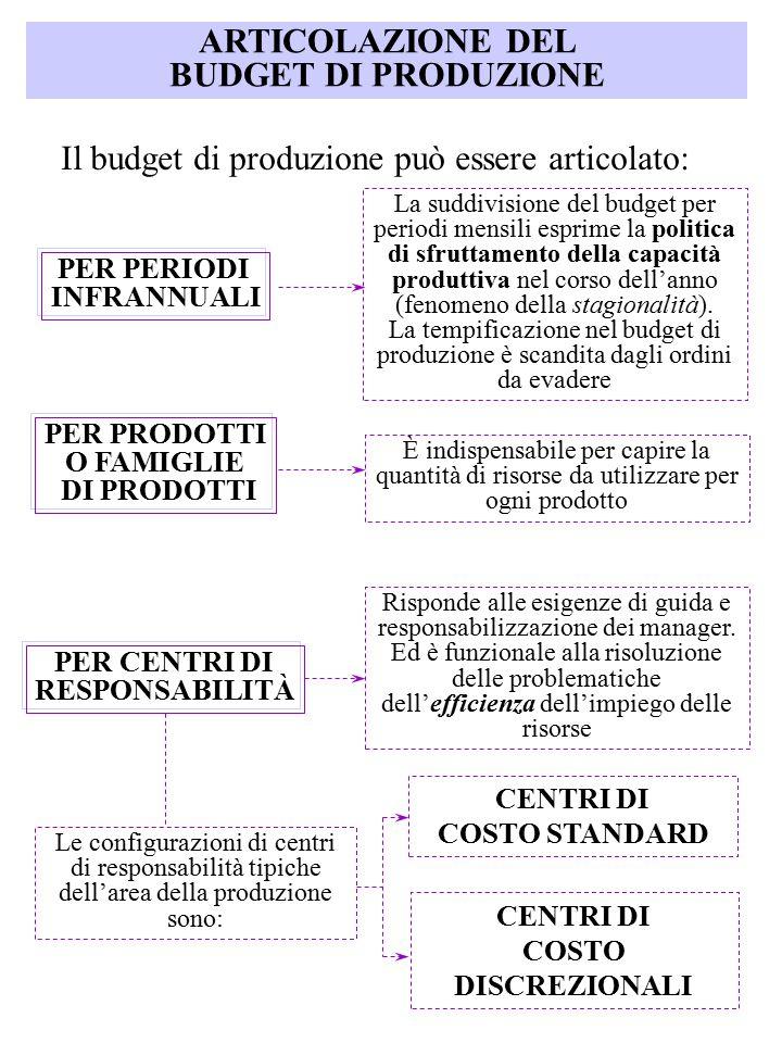 ARTICOLAZIONE DEL BUDGET DI PRODUZIONE Il budget di produzione può essere articolato: PER PERIODI INFRANNUALI La suddivisione del budget per periodi m