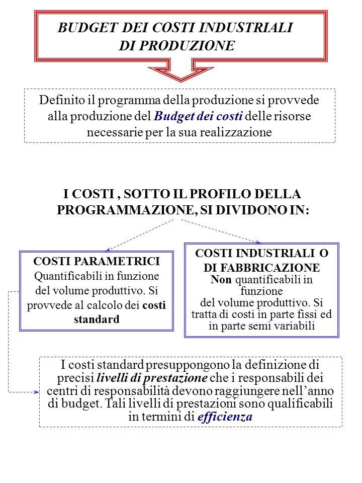 BUDGET DEI COSTI INDUSTRIALI DI PRODUZIONE Definito il programma della produzione si provvede alla produzione del Budget dei costi delle risorse neces