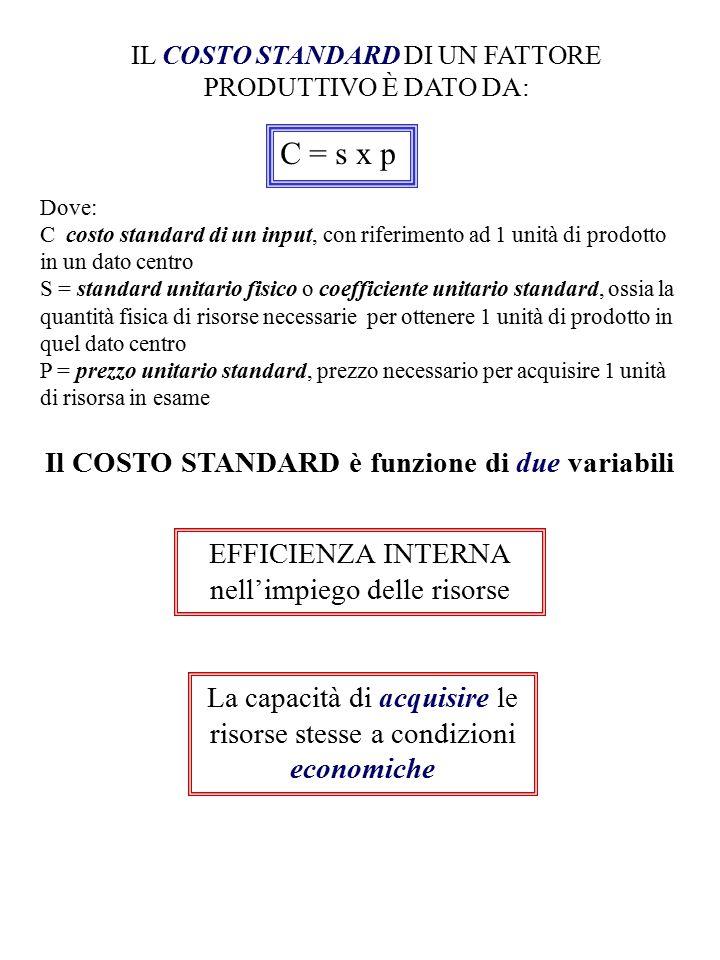 IL COSTO STANDARD DI UN FATTORE PRODUTTIVO È DATO DA: C = s x p Dove: C costo standard di un input, con riferimento ad 1 unità di prodotto in un dato