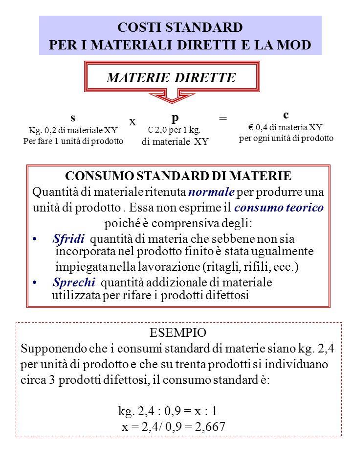COSTI STANDARD PER I MATERIALI DIRETTI E LA MOD MATERIE DIRETTE s Kg. 0,2 di materiale XY Per fare 1 unità di prodotto p € 2,0 per 1 kg. di materiale
