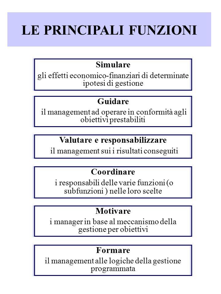LE PRINCIPALI FUNZIONI Simulare gli effetti economico-finanziari di determinate ipotesi di gestione Guidare il management ad operare in conformità agl
