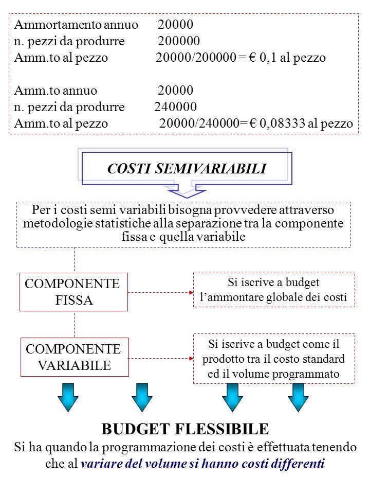Ammortamento annuo 20000 n. pezzi da produrre 200000 Amm.to al pezzo 20000/200000 = € 0,1 al pezzo Amm.to annuo 20000 n. pezzi da produrre 240000 Amm.