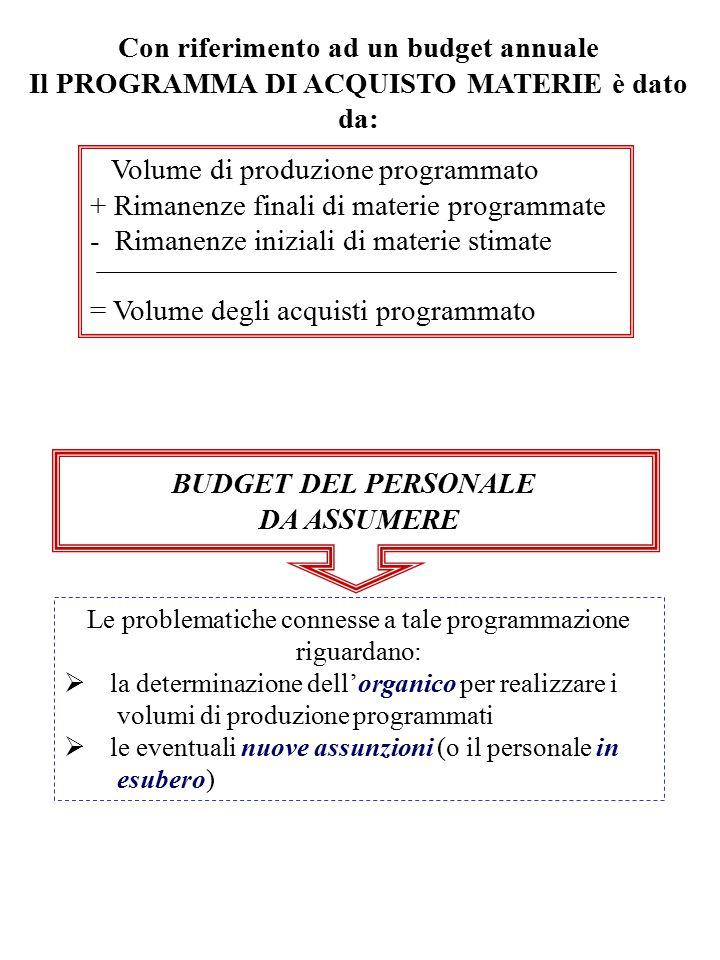 Con riferimento ad un budget annuale Il PROGRAMMA DI ACQUISTO MATERIE è dato da: Volume di produzione programmato + Rimanenze finali di materie progra