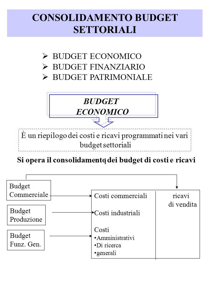 CONSOLIDAMENTO BUDGET SETTORIALI  BUDGET ECONOMICO  BUDGET FINANZIARIO  BUDGET PATRIMONIALE BUDGET ECONOMICO È un riepilogo dei costi e ricavi prog