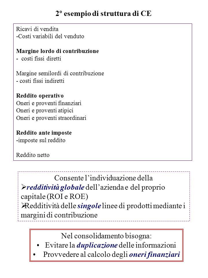 Ricavi di vendita -Costi variabili del venduto Margine lordo di contribuzione - costi fissi diretti Margine semilordi di contribuzione - costi fissi i