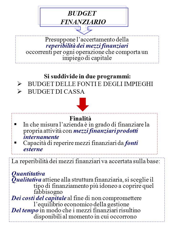 BUDGET FINANZIARIO Presuppone l'accertamento della reperibilità dei mezzi finanziari occorrenti per ogni operazione che comporta un impiego di capital
