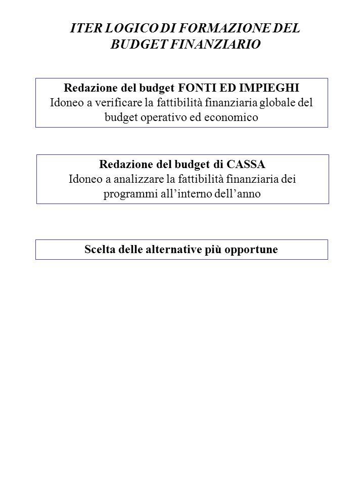 ITER LOGICO DI FORMAZIONE DEL BUDGET FINANZIARIO Redazione del budget FONTI ED IMPIEGHI Idoneo a verificare la fattibilità finanziaria globale del bud