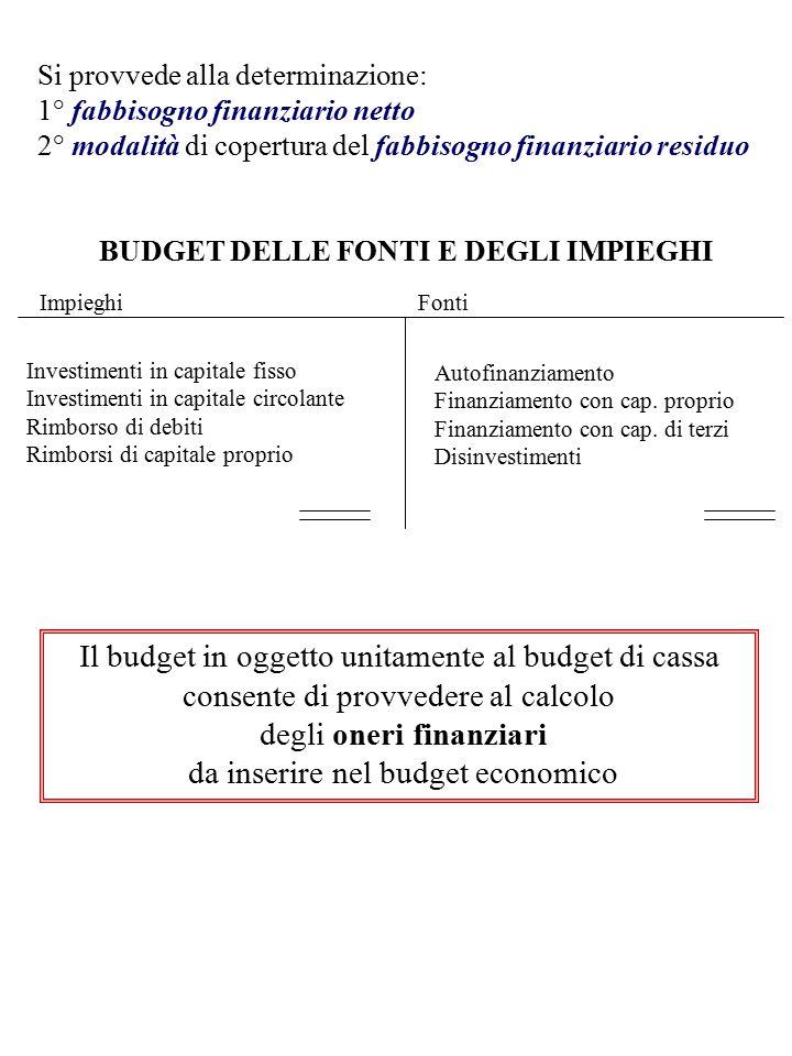 Si provvede alla determinazione: 1° fabbisogno finanziario netto 2° modalità di copertura del fabbisogno finanziario residuo Investimenti in capitale