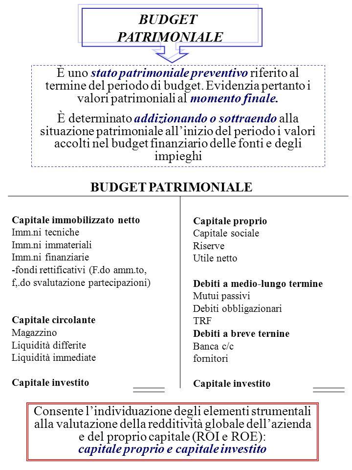 BUDGET PATRIMONIALE È uno stato patrimoniale preventivo riferito al termine del periodo di budget. Evidenzia pertanto i valori patrimoniali al momento