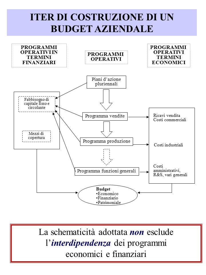 ITER DI COSTRUZIONE DI UN BUDGET AZIENDALE PROGRAMMI OPERATIVI PROGRAMMI OPERATIVI IN TERMINI FINANZIARI PROGRAMMI OPERATIVI TERMINI ECONOMICI Piani d