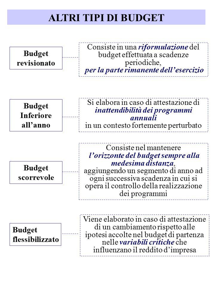 ALTRI TIPI DI BUDGET Budget revisionato Budget Inferiore all'anno Budget scorrevole Budget flessibilizzato Consiste in una riformulazione del budget e