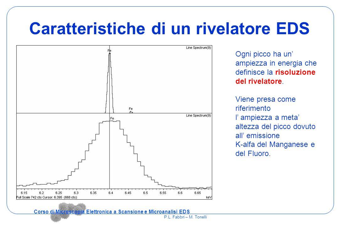 Caratteristiche di un rivelatore EDS Ogni picco ha un' ampiezza in energia che definisce la risoluzione del rivelatore. Viene presa come riferimento l