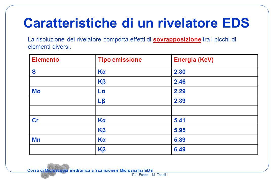 Caratteristiche di un rivelatore EDS ElementoTipo emissioneEnergia (KeV) SKαKα2.30 KβKβ2.46 MoLαLα2.29 LβLβ2.39 CrKαKα5.41 KβKβ5.95 MnKαKα5.89 KβKβ6.4