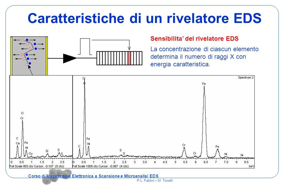 Caratteristiche di un rivelatore EDS Corso di Microscopia Elettronica a Scansione e Microanalisi EDS P.L. Fabbri – M. Tonelli Sensibilita' del rivelat