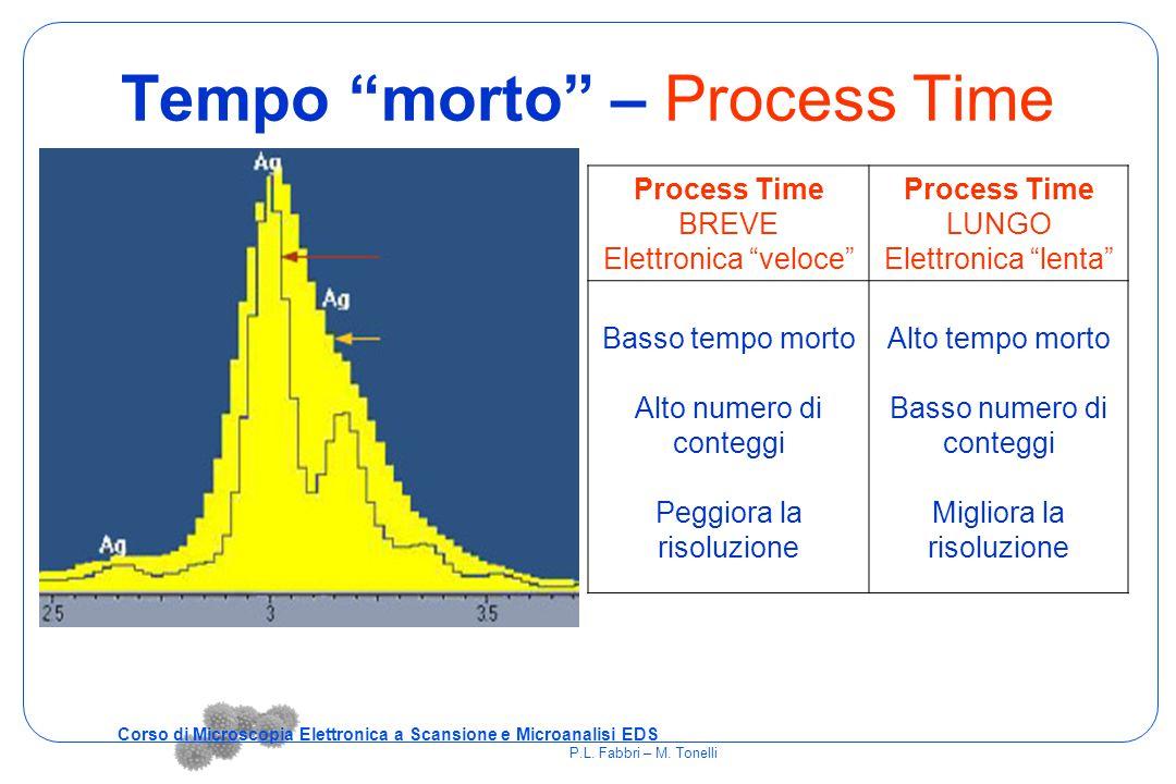 """Tempo """"morto"""" – Process Time Process Time BREVE Elettronica """"veloce"""" Process Time LUNGO Elettronica """"lenta"""" Basso tempo morto Alto numero di conteggi"""