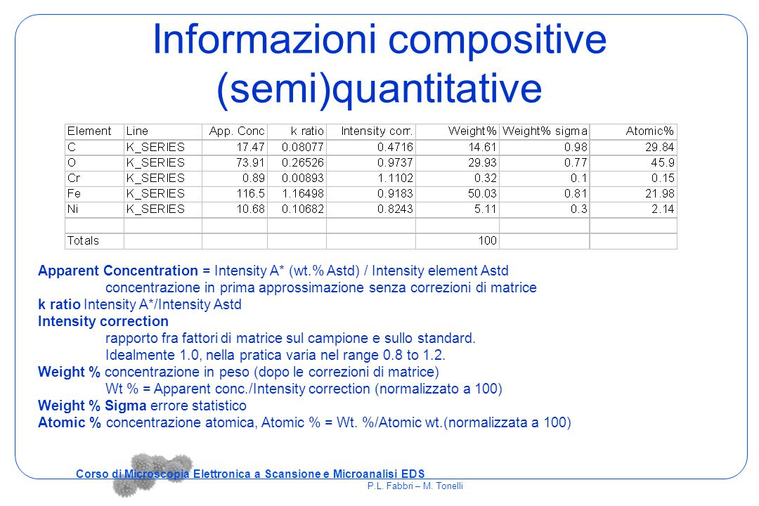 Informazioni compositive (semi)quantitative Apparent Concentration = Intensity A* (wt.% Astd) / Intensity element Astd concentrazione in prima appross
