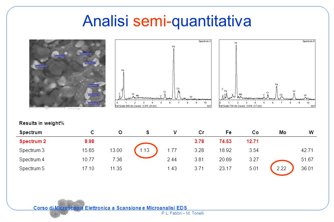 Analisi semi-quantitativa Results in weight% SpectrumCOSVCrFeCoMoW Spectrum 28.983.7874.5312.71 Spectrum 315.6513.001.131.773.2818.923.5442.71 Spectru