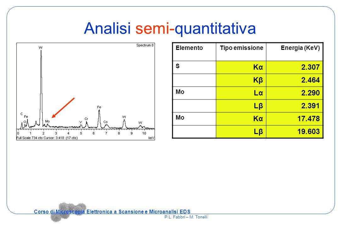 Analisi semi-quantitativa ElementoTipo emissioneEnergia (KeV) S KαKα2.307 KβKβ2.464 Mo LαLα2.290 LβLβ2.391 Mo KαKα17.478 LβLβ19.603 Corso di Microscop