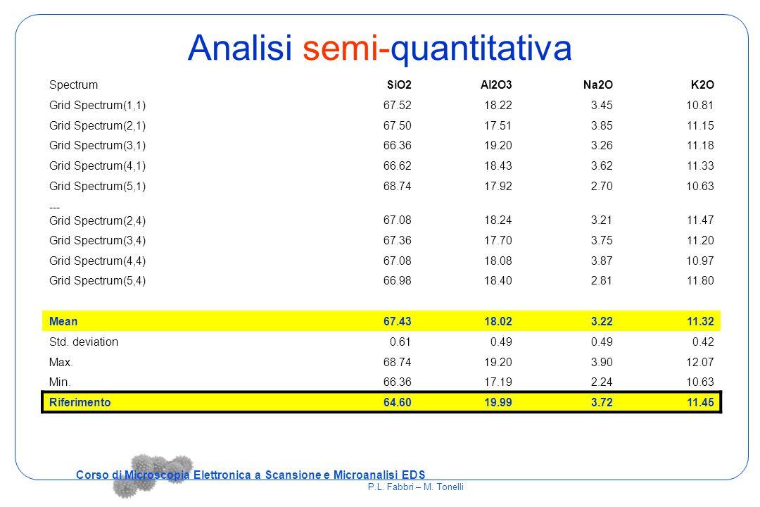 Analisi semi-quantitativa SpectrumSiO2Al2O3Na2OK2O Grid Spectrum(1,1)67.5218.223.4510.81 Grid Spectrum(2,1)67.5017.513.8511.15 Grid Spectrum(3,1)66.36